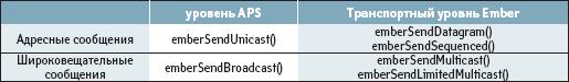 API-функции библиотеки EmberZNet для обмена сообщениями