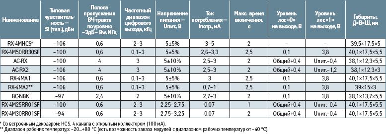 Основные параметры радиоприемников