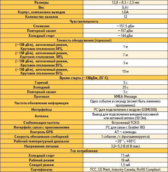 Технические характеристики модуля Enfora GPS0401