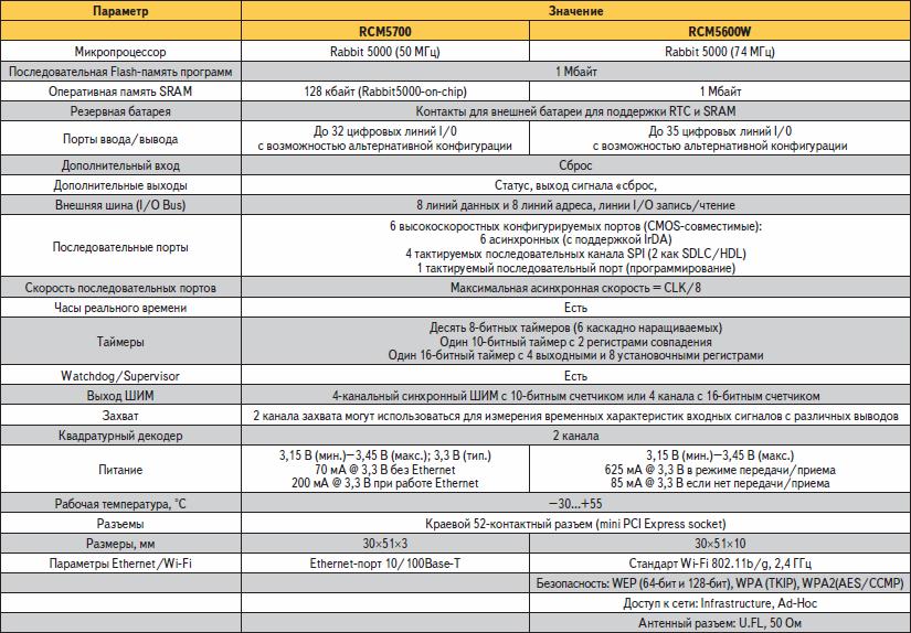 Технические характеристики модулей RCM5700 и RCM5600W