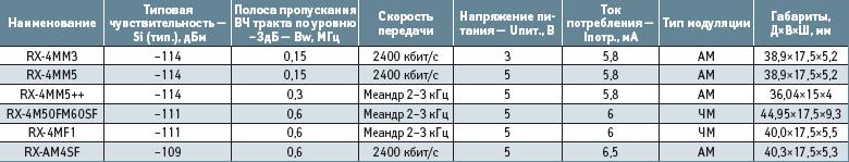 Основные характеристики супергетеродинных радиоприемников