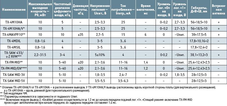 Основные характеристики радиопередатчиков