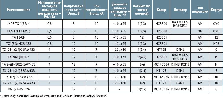 Основные параметры брелоков