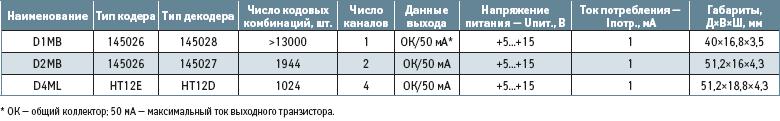 Основные параметры декодеров