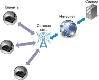 Обобщенная схема системы сбора данных посредством сети GSM