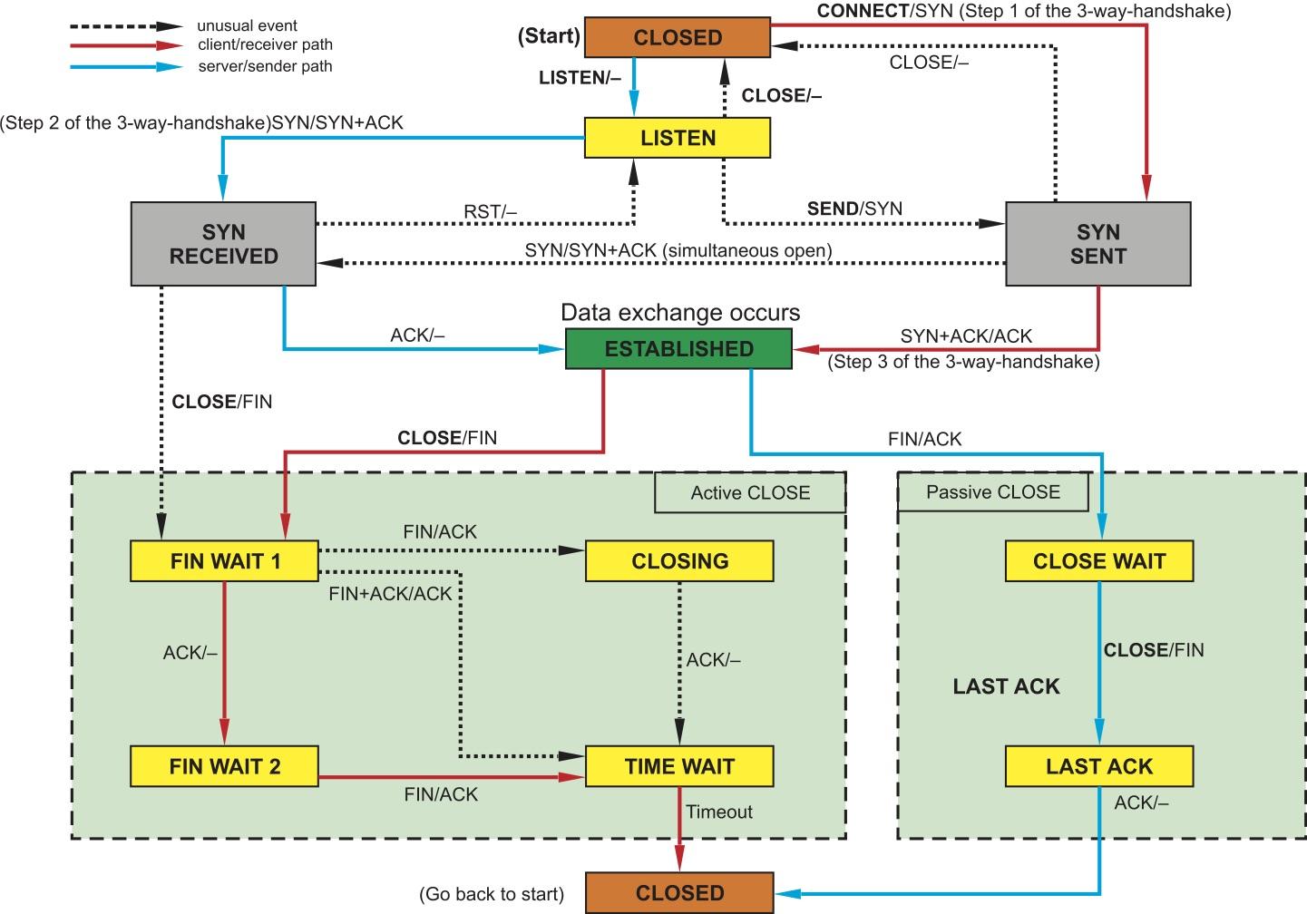 Граф процессов и состояний стека протоколов TCP/IP