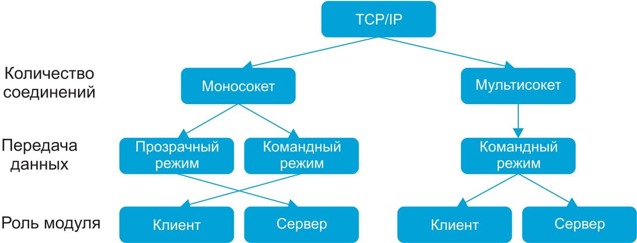Режимы работы встроенного стека TCP/IP-модулей серии SIM800