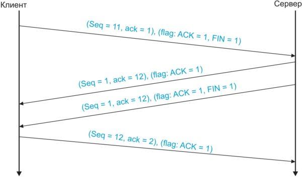Нормальная процедура закрытия соединения с сервером