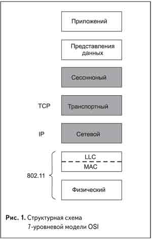 Структурная схема 7-уровневой модели OSI