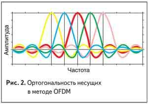 Ортогональность несущих в методе OFDM