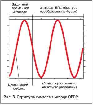 Структура символа в методе OFDM