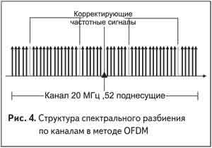 Структура спектрального разбиения по каналам в методе OFDM