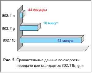 Сравнительные данные по скорости передачи для стандартов 802.11b, g, n