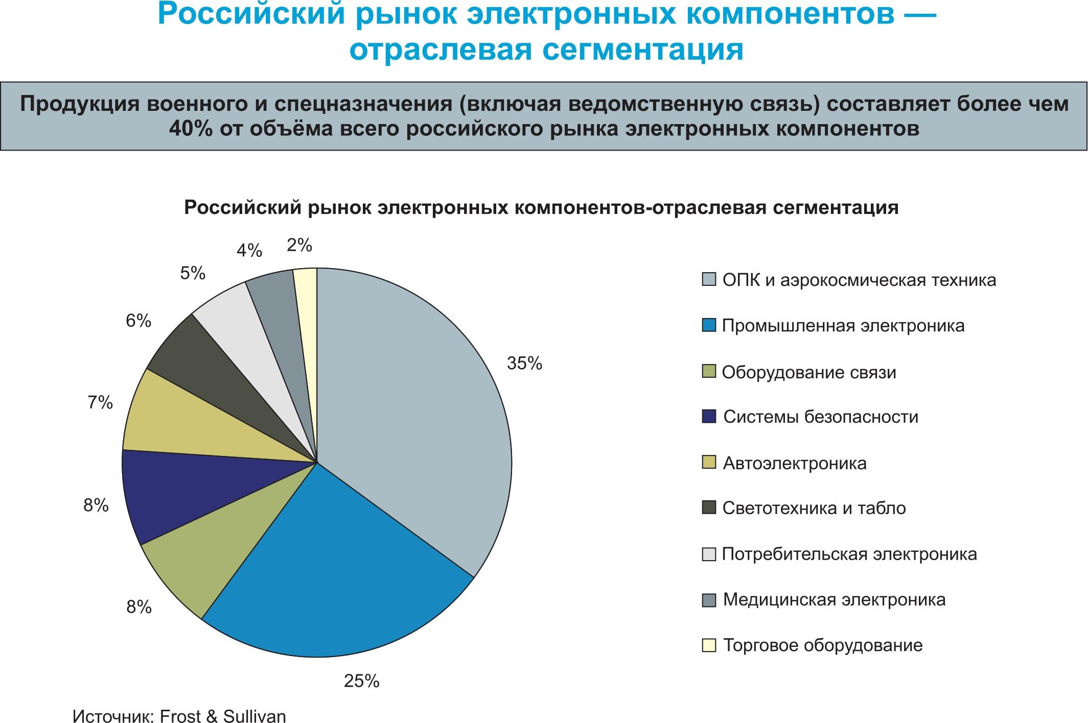 Российский рынок электронных компонентов по сегментам
