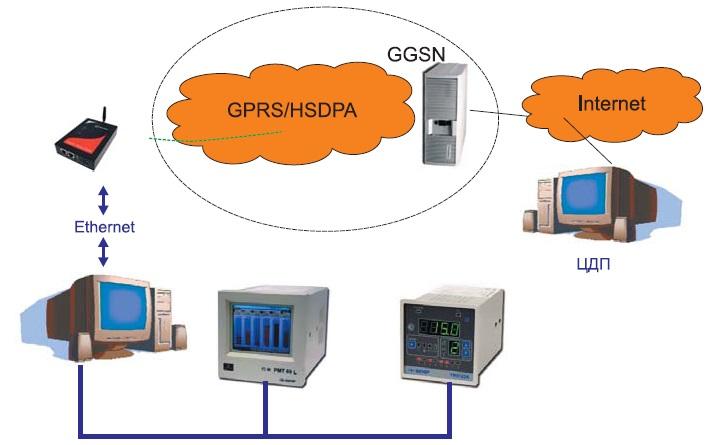 Схема передачи данных от различных устройств и датчиков, объединенных в Ethernet-сети