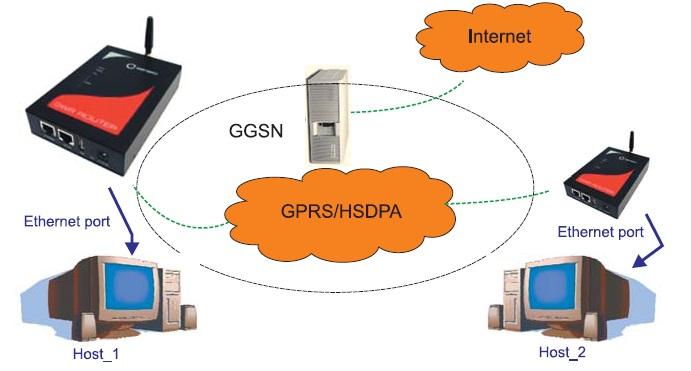 Схема передачи данных от различных устройств и датчиков, объединенных в Ethernet-сети и расположенных на удаленном объекте