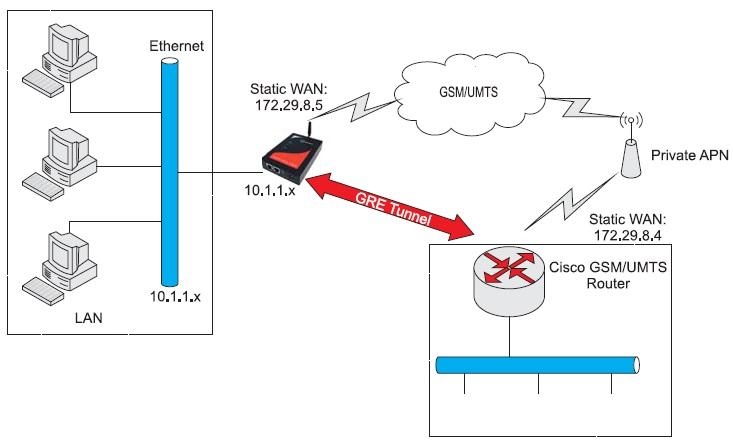 Схема туннелирования между сетью GSM/GPRS-Ethernet и GRE-сетью Cisco
