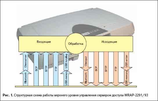 Структурная схема работы верхнего уровня управления сервером доступа WRAP-2291/93