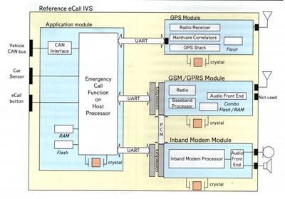 Типовая схема GPS-навигатора