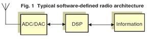 Упрощённая архитектура типового Software Defined Radio