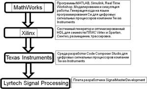 Процесс разработки на базе платформы SDR фирмы Lyrtech