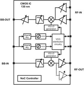 Блок-схема реализованного трансивера SDR на базе решений компании IMEC