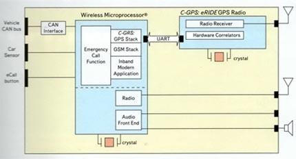Структурная схема GPS-навигатора на базе решения C-GPS