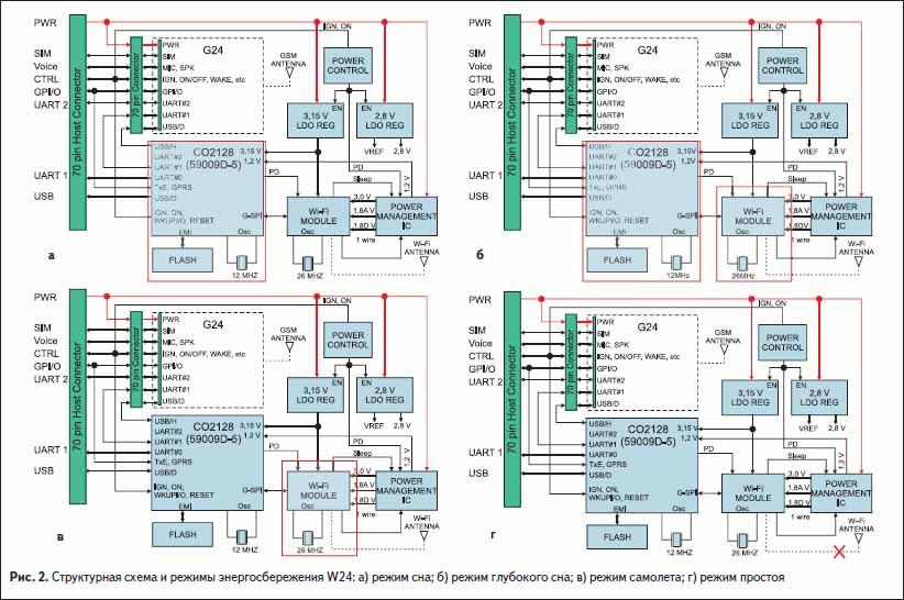 Структурная схема и режимы энергосбережения WiFi модуля W24