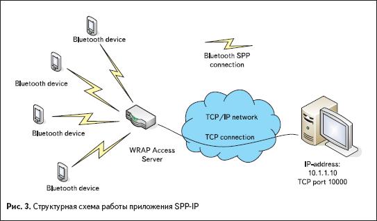 Структурная схема работы приложения SPP-IP