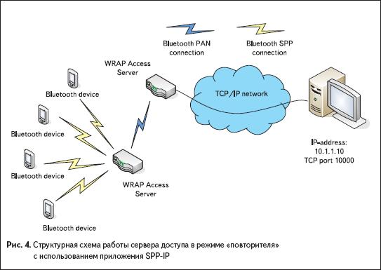 Структурная схема работы сервера доступа в режиме «повторителя» с использованием приложения SPP-IP