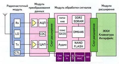 Структурная схема платформы SDR формата FFM фирмы Lyrtech