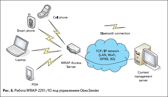 Работа WRAP-2291/93 под управлением ObexSender