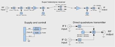 Структурная схема приёмопередающего радиочастотного модуля