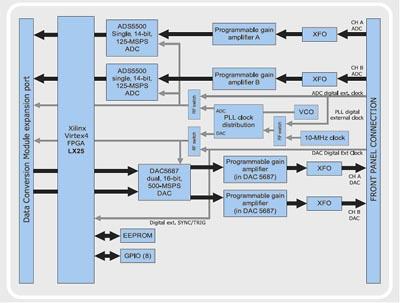 Структурная схема модуля преобразования данных