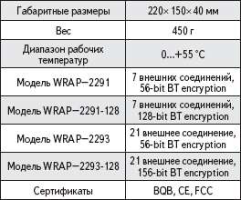 Технические характеристики WRAP-2291/93 Bluegiga