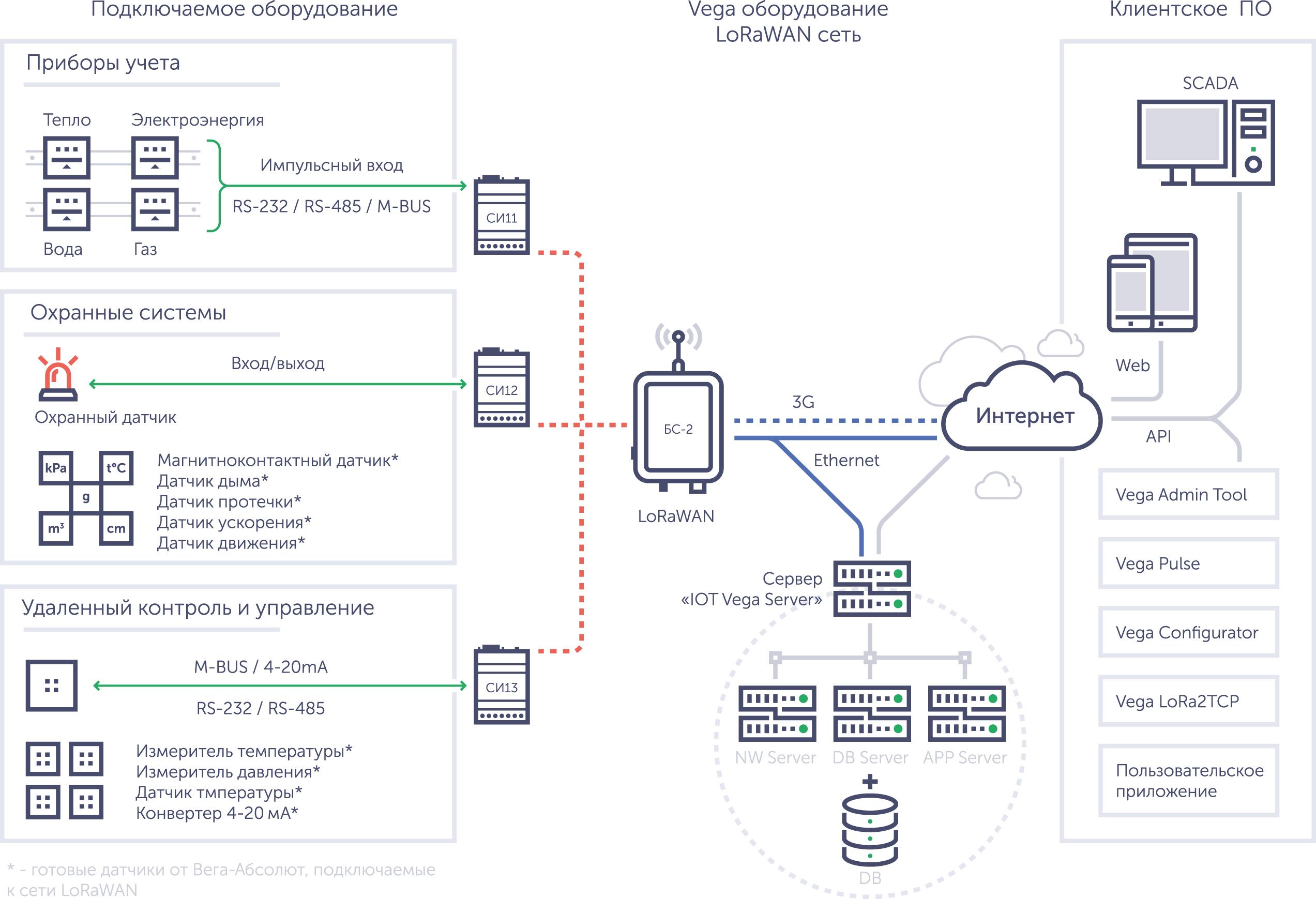Общая схема LoRaWAN-сети