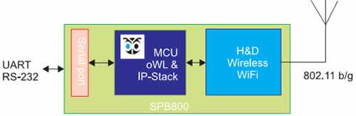 Структурная схема модуля SPB800