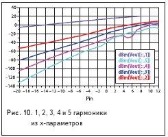 1, 2, 3, 4 и 5 гармоникииз x-параметров
