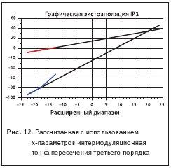 Рассчитанная с использованиемx-параметров интермодуляционная точка пересечения третьего порядка