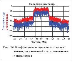 Коэффициент мощности в соседнемканале, рассчитанный с использованием x-параметров