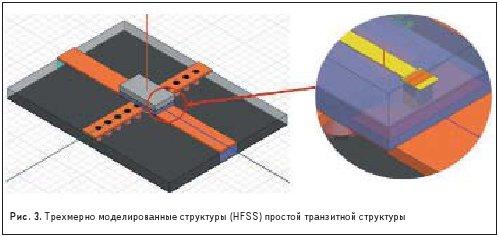 Трехмерно моделированные структуры (HFSS) простой транзитной структуры