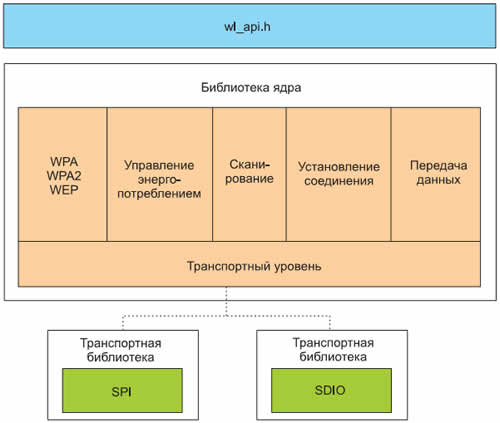 Модули Wi-Fi компании H&D Wireless - Журнал Беспроводные