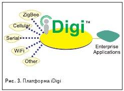 Платформа iDigi