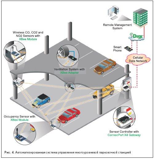 Автоматизированная система управления многоуровневой парковочной станцией