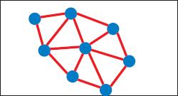 Ячеистая (mesh) топология