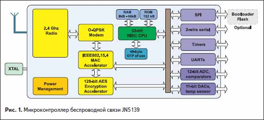 Микроконтроллер беспроводной связи JN5139