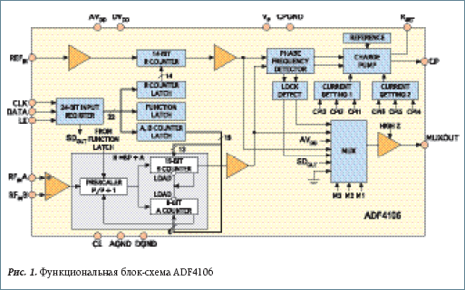 Функциональная блок-схема ADF4106