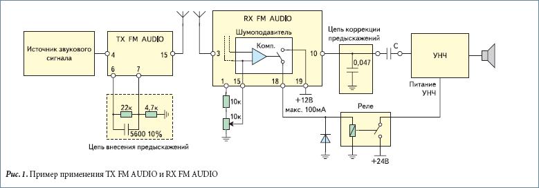 Пример применения TX FM AUDIO и RX FM AUDIO
