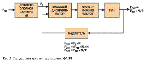 Стандартная архитектура системы ФАПЧ