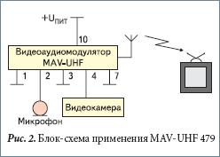 Блок-схема применения MAV-UHF 479